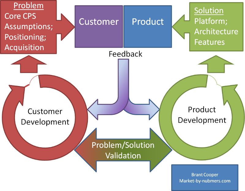 Complementary Iteration Loops: Product and Customer Development