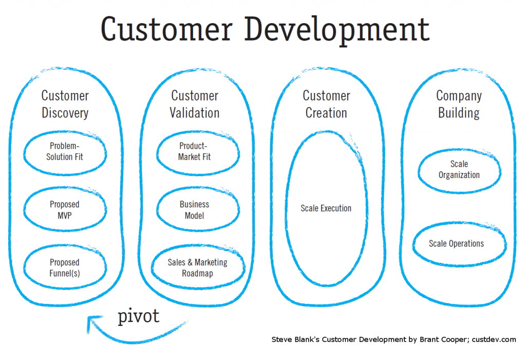 What is Customer Development
