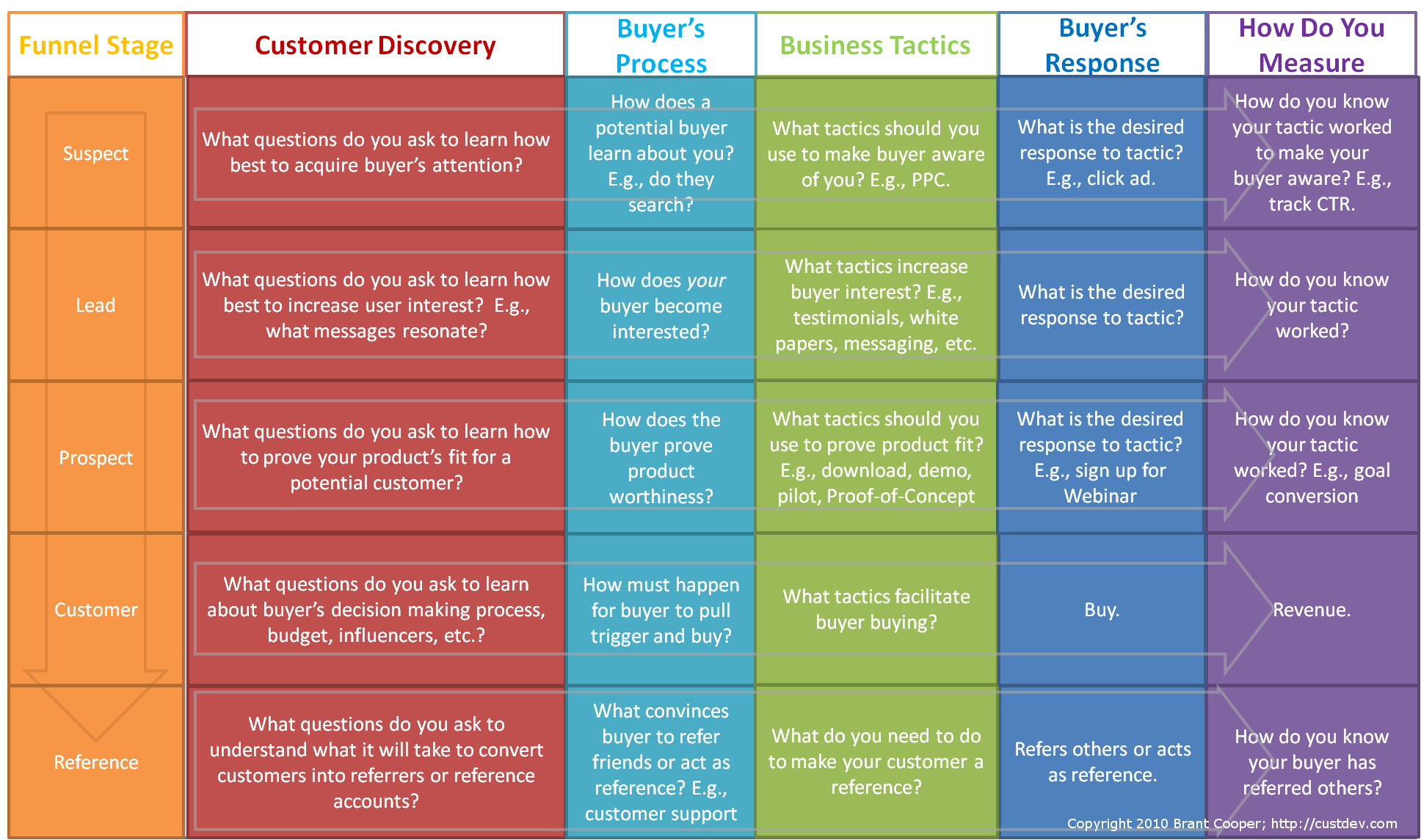 Customer Development Funnel Image v.4