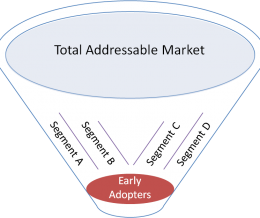Why Do Market Segments Matter?